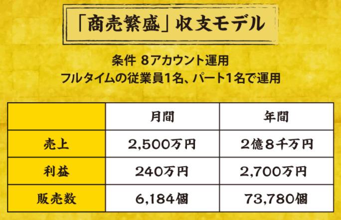【副業】商売繫盛の収支モデル