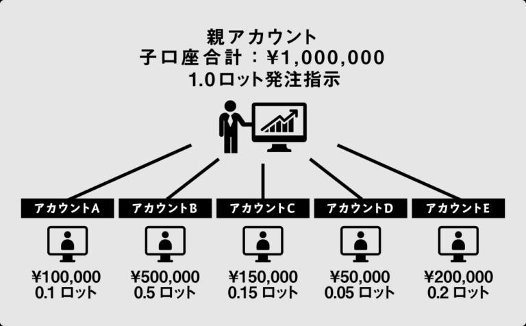 FXアラジンシステム詐欺MAM口座