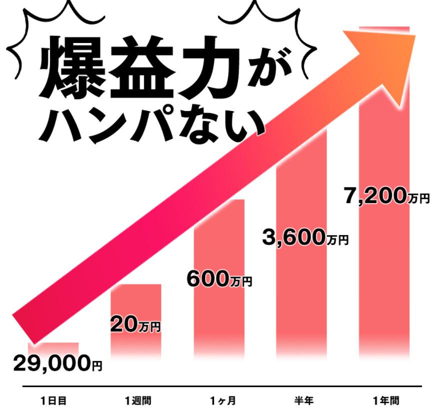 【副業】スーパーサファイアの爆益力