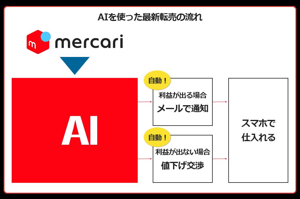 AIを使った最新転売画像